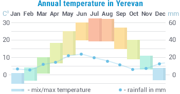 Weather in Armenia