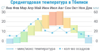 Средняя годовая температура в Грузии