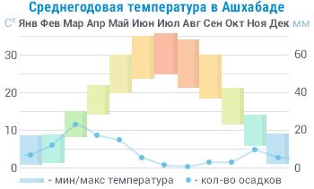 Средняя годовая температура в Туркменистане