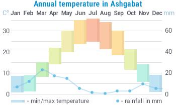 Weather in Turkmenistan