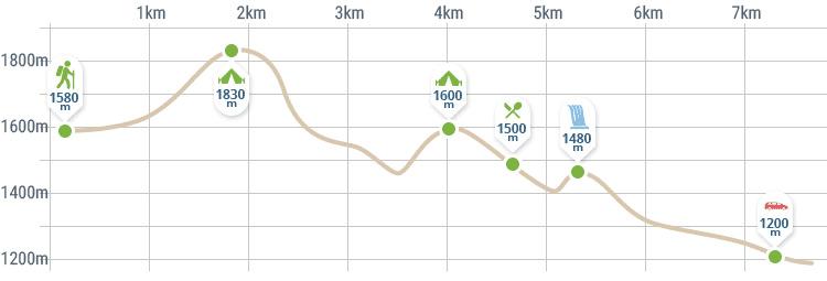 Altitude scale