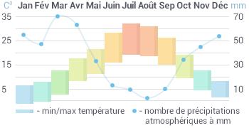La température annuelle moyenne en Ouzbékistan