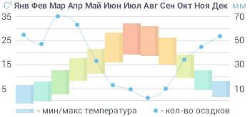 Средняя годовая температура в Узбекистане